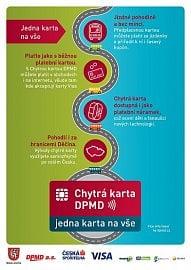 Nová karta města Děčín