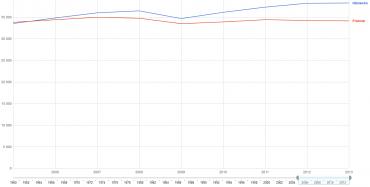Vývoj HDP Německa a Francie