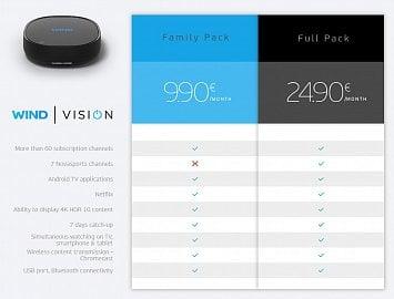 Druhá část přehledu set-top boxů vybavených Android TV od