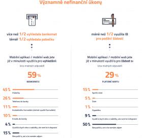 Jaké nefinanční úkony děláme přes mobil?