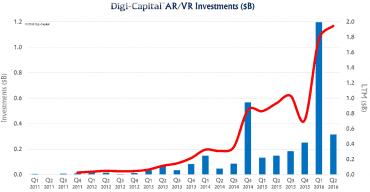 Investice do VR a AR