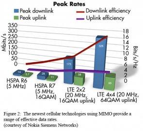 Porovnání efektivity MIMO a modulačních technologií