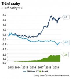 Česká koruna se dostala až na hranici 25,15 EUR/CZK. V novém roce tak posílila skoro o 1,5 %.