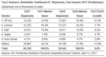 Prodeje počítačů v první kvartále 2017