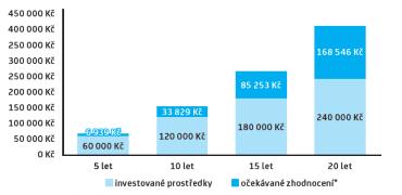 Jakou částku lze získat při pravidelném investování 1000 Kč měsíčně?