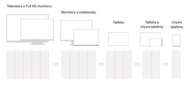 Pro každé zařízení je vždy dostupná ta nejlepší varianta rozložení prvků na stránce