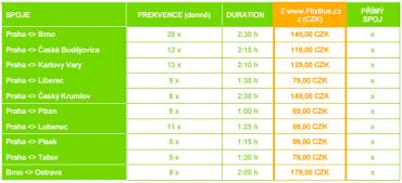 Cena vybraných spojů společnosti FlixBus a jejich četnost.