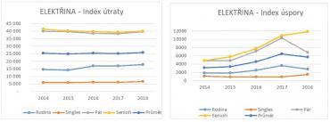 Index úspory a index útraty u spotřeby elektřiny.