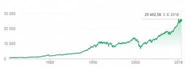 Vývoj Dow Jones Industrial Average.