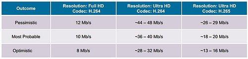 Jaké jsou odhady pro datovou náročnost technologie Full HD a Ultra HD (H.264 a H.265)? To zobrazuje tato tabulka