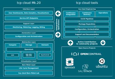 Schéma TCP Cloudu.