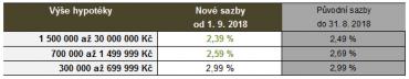 Srovnání úrokových sazeb hypoték.