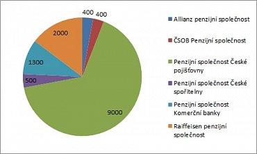 Orientační počet smluv uzavřených na důchodové spoření (II. pilíř) v březnu 2013