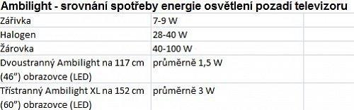 Ambilight – srovnání spotřeby energie s jiným osvětlením okolí televizoru.