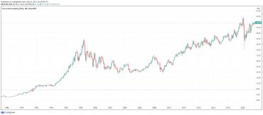 30letá historie vývoje akcií Coca-Coly. Před 30 lety stála jedna akcie něco málo přes 7 $. Oproti dnešní ceně přes 55$, to je neuvěřitelný růst skoro 800%.
