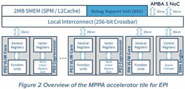 MPPA akcelerátor
