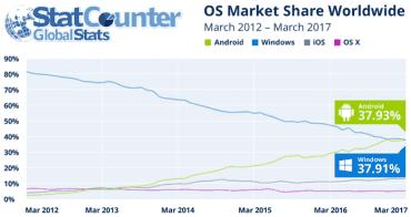 Podíl operačních systémů na zařízeních přistupujících k internetu