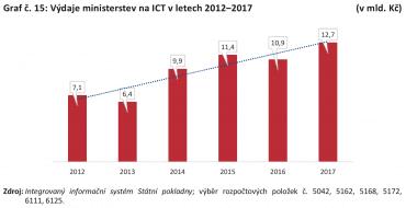 Výdaje ministerstev na ICT v letech 2012 až 2017