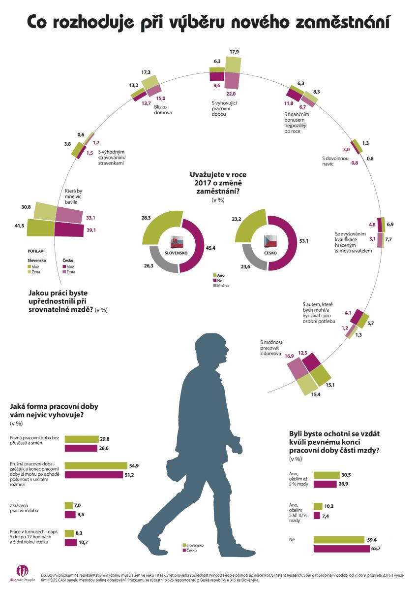 Lidé a zaměstnání