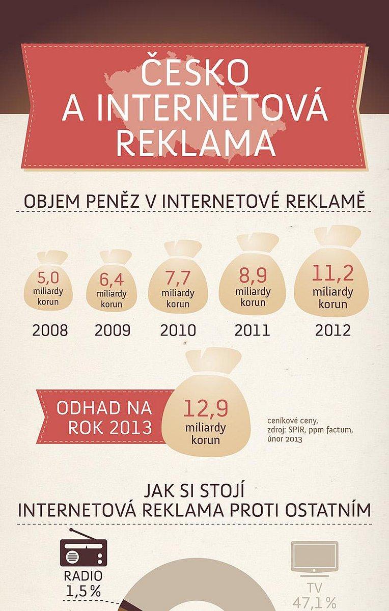 Infografika: Internetové reklamě se daří