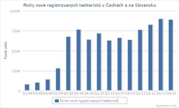 Každý den přibývá na Twitteru přibližně sto nových česky psaných účtů.