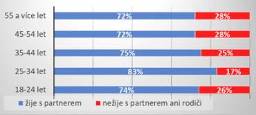Poměr Čechů žijící s partnerem či rodiči a těch, co žijí zcela sami.
