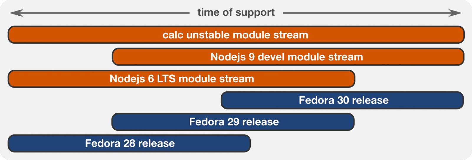 Fedora Modularity
