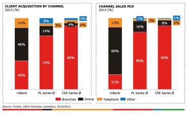 Akvizici nových klientů a prodej produktů a služeb vede mBank hlavně na internetu. Konkurence spíše na pobočkách.