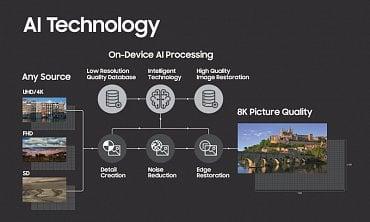 Schéma zpracování obrazu s využitím technologie Samsung 8K AI.