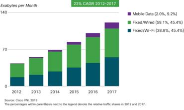 Vývoj podílu přenosů mobilních a bezdrátových