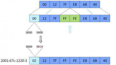Mapování IPv6 EUI-64 adres
