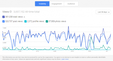 Google+ Insights - Pooh.cz Vsibility