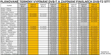 Termíny vypínání DVB-T vysílačů.