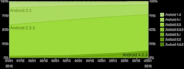 Historický vývoj zastoupení jednotlivých verzí platformy Android na aktivních zařízeních.