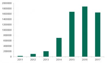 Počet uživatelů, které Kaspersky Lab ochránila před těžařským malware.