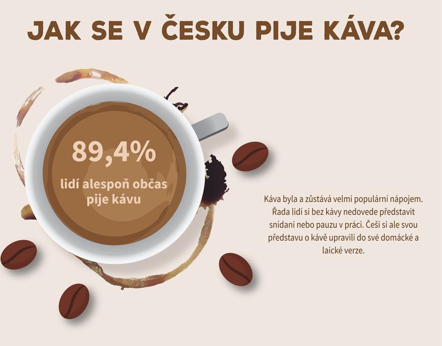 Průzkum: Jakou kdo pije kávu?