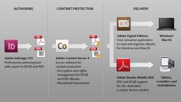 Jak funguje Adobe Content Server