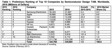 Odběratelé čipů v roce 2016