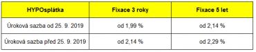 Shrnutí úrokových sazeb úvěru HYPOsplátka: