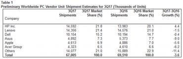 Prodeje PC ve třetím čtvrtletí 2017
