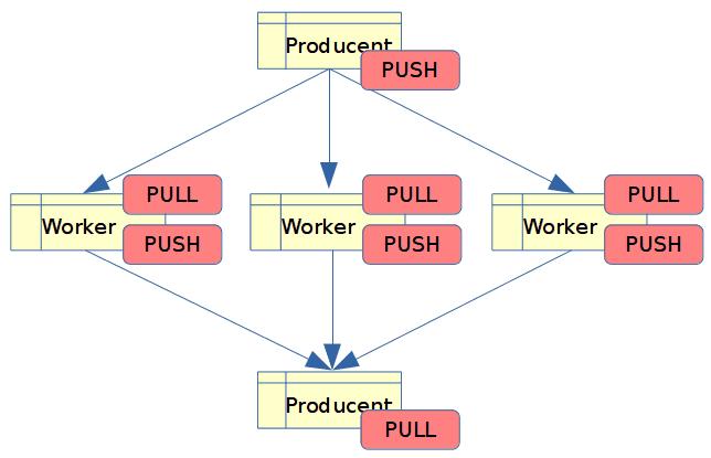 Další možnosti nabízené knihovnou ØMQ, implementace protokolů ØMQ v