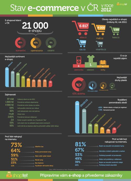 Infografika české eshopy