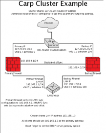 pfSense.3 CARP schema