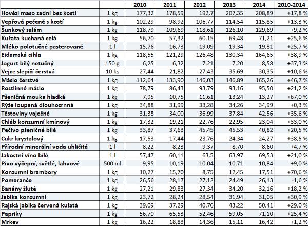 Český statistický úřad sleduje spotřebitelské ceny vybraných potravin v jednotlivých krajích. Uvedené ceny jsou vždy za lednový týden daného roku průměrně za celou ČR (v Kč za jednotku).