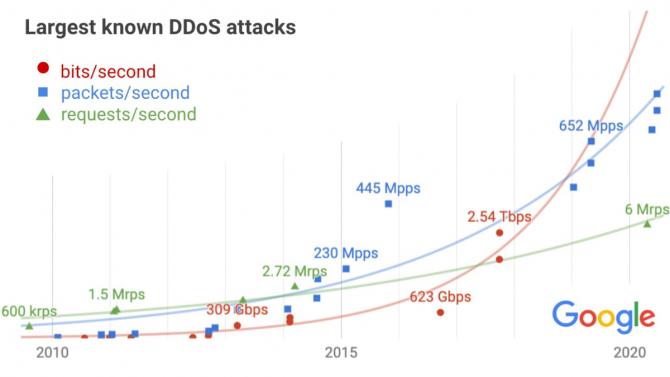 [aktualita] Největší dosavadní DDoS útok měl sílu 2,54 Tbps a mířil na infrastrukturu Googlu