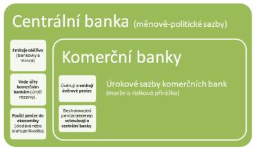 Centrální banka vede účty vaší banky.