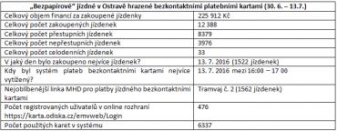 Statistiky bezkontaktních nákupů jízdenek v Ostravě.