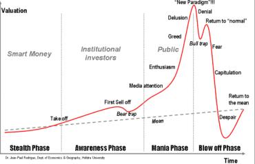 Graf vývoje investiční bubliny