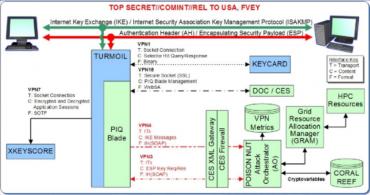 NSA VPN cracking