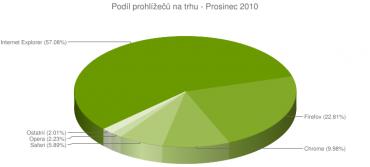Podíl prohlížečů v prosinci 2010